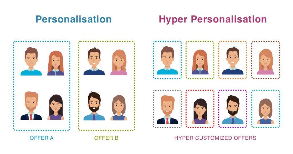 Hyper Personalisation Explained Visually